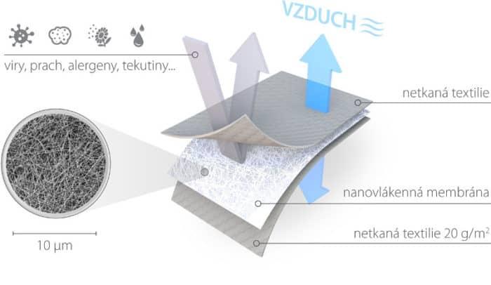 Jak vypadá nanotkanina