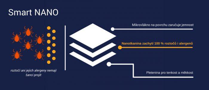 Nanospace Smartnano