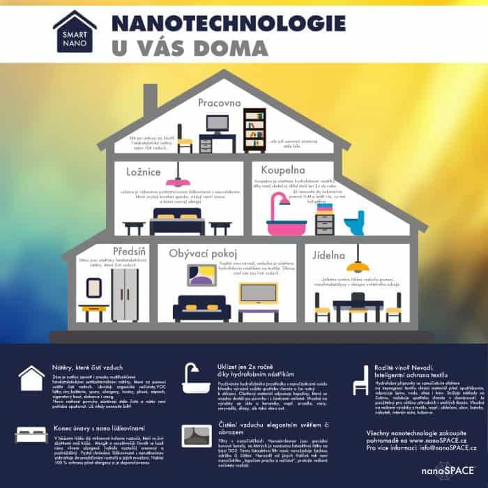 Nanotechnologie v domácnosti